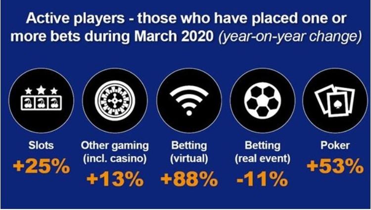 Virtual Betting Statistics