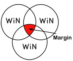 calculating a bookmaker margin