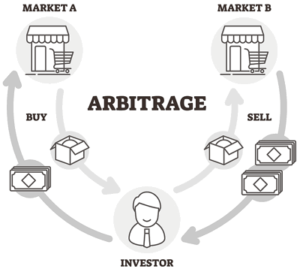 arbitrage explained diagram